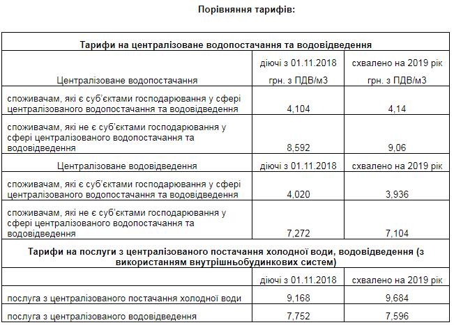 Підвищать тарифи за холодну воду в Черкасах
