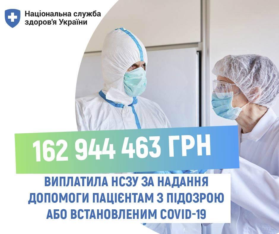 НСЗУ про виплати за лікування пацієнтів із COVID-19 та які медичні послуги є безоплатними