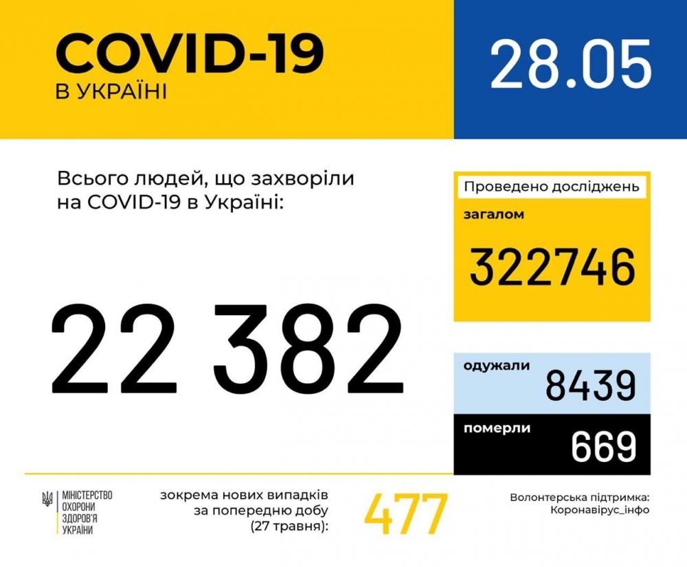 В Україні зафіксували 22 382 випадки коронавірус