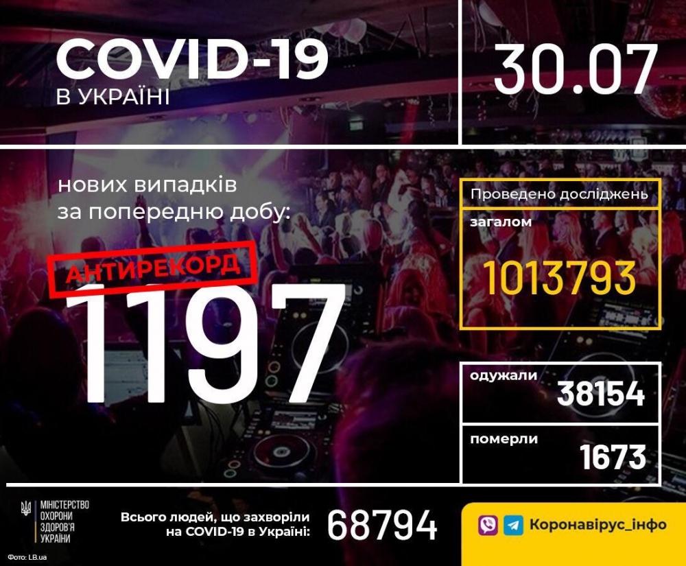 В Україні зафіксували 1197 нових випадків коронавірусної хвороби COVID-19