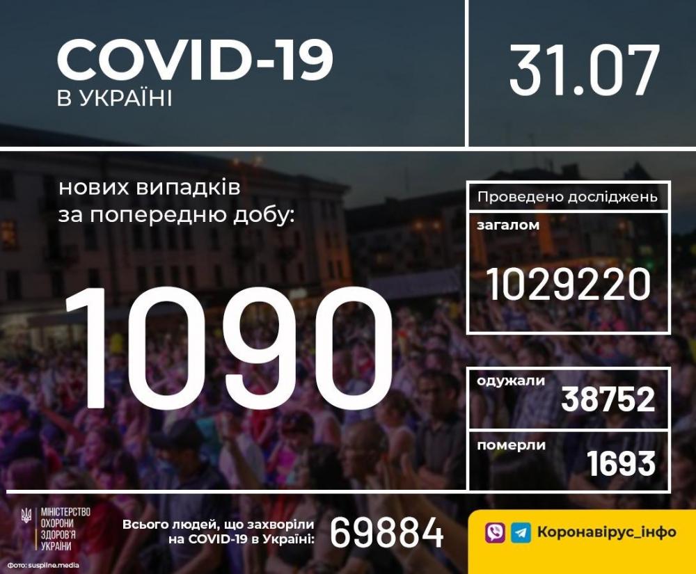 В Україні зафіксували 1090 нових випадків коронавірусної хвороби
