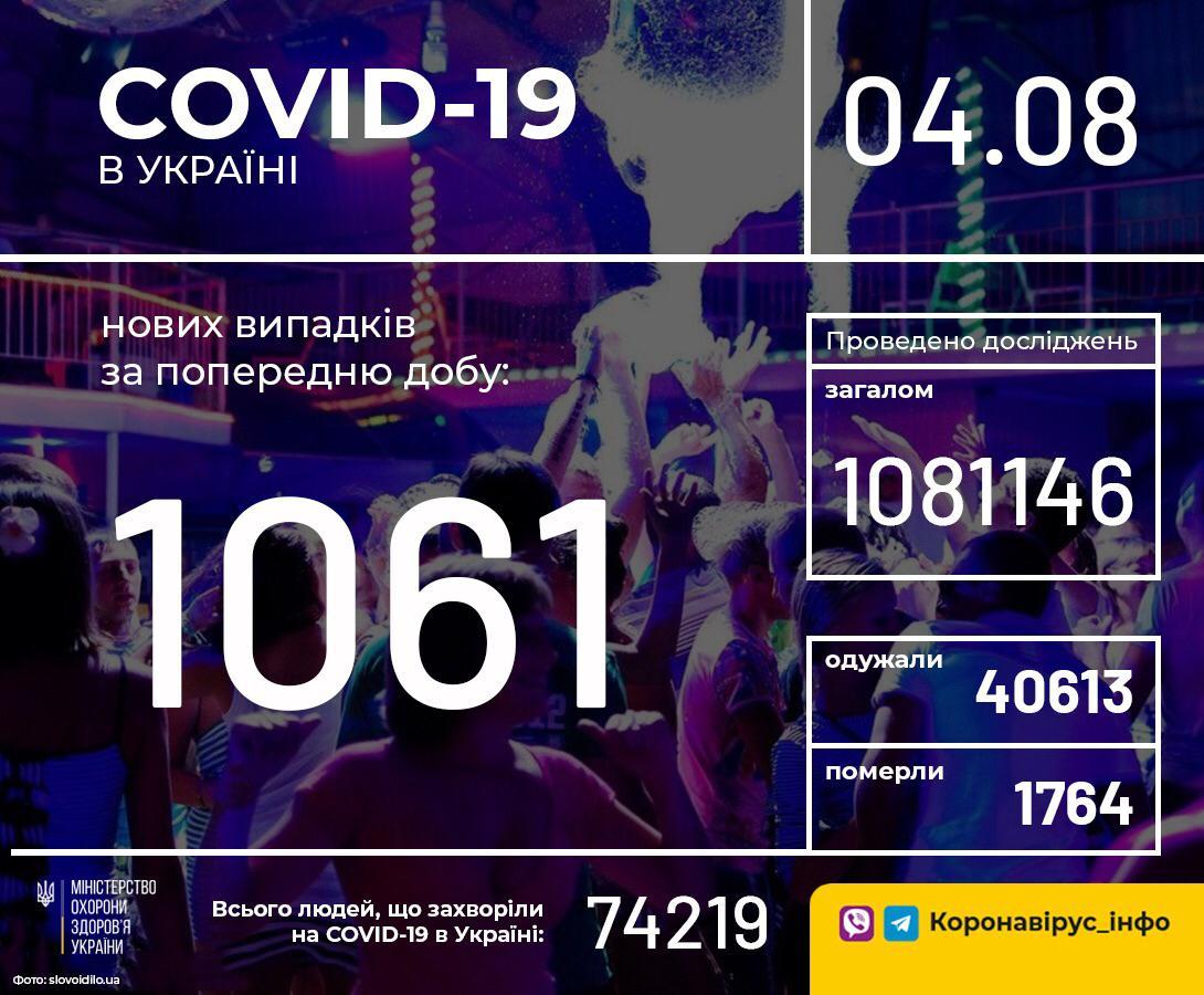 В Україні за добу зафіксували 1061 новий випадок COVID-19
