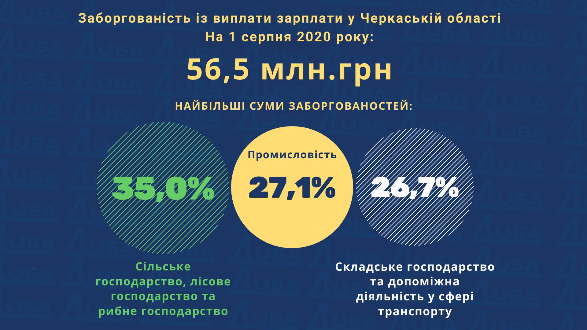 Заборгованість із виплати зарплати у Черкаській області становить 56,5 млн.грн (СТАТИСТИКА)