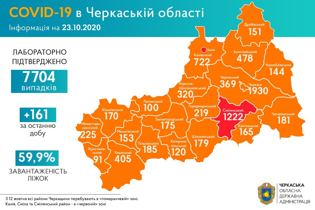 +161 новий випадок COVID-19 зафіксували на Черкащині за останню добу