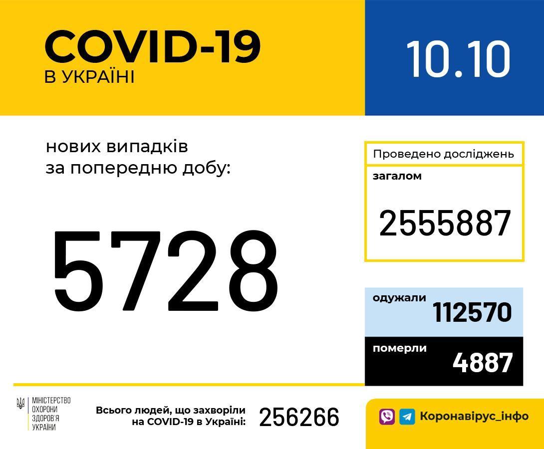 В Україні зафіксували 5 728 нових випадків коронавірусної хвороби COVID-19