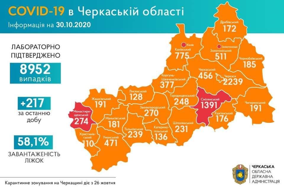 +217 нових випадків COVID-19 зафіксували на Черкащині