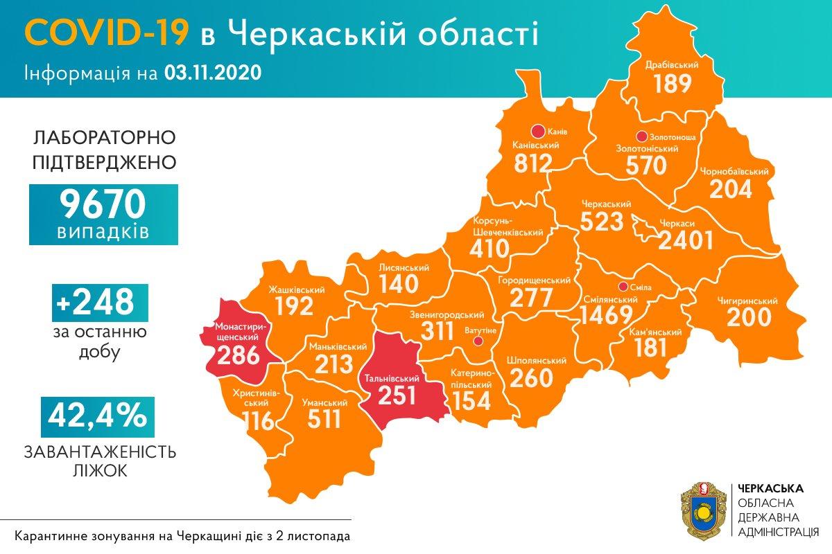 +248 нових випадків COVID-19 зафіксували на Черкащині
