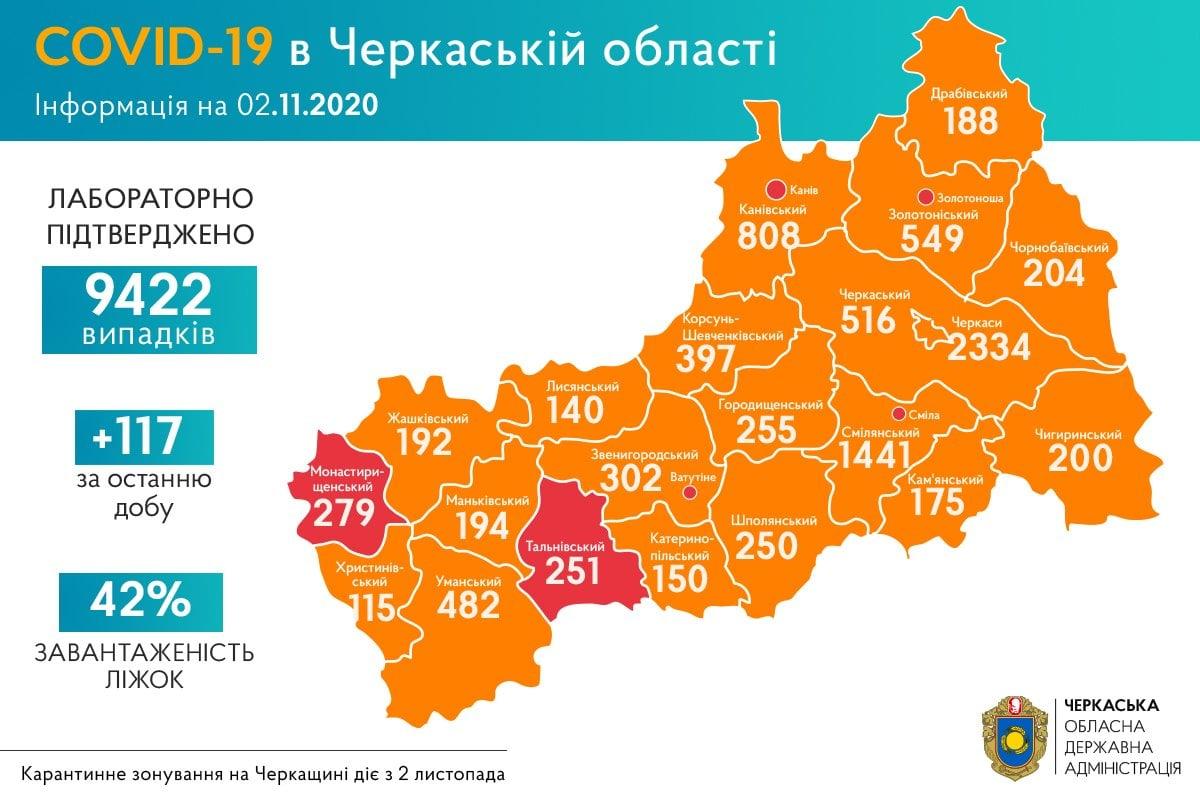 +117 нових випадків COVID-19 зафіксували на Черкащині