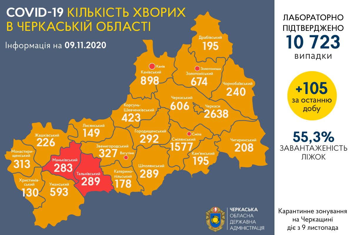 +105 нових випадків COVID-19 на Черкащині за останню добу