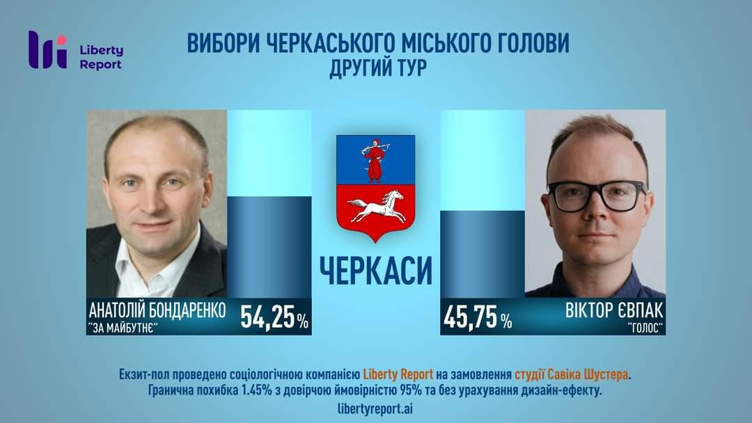 За даними екзит-полу в Черкасах перемагає Бондаренко