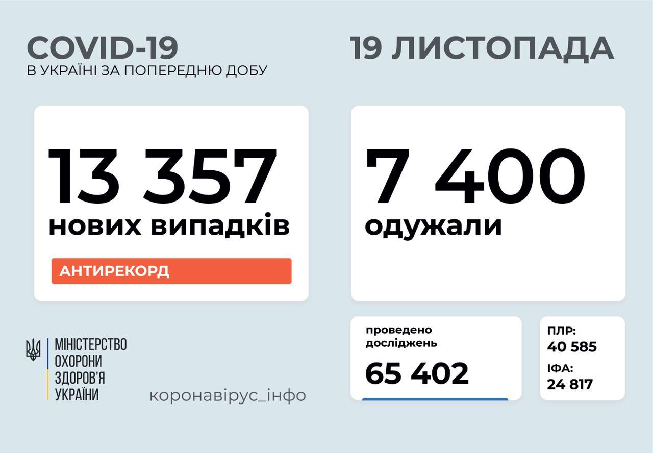 Понад 13 300 нових випадків COVID-19 зафіксували за добу в країні