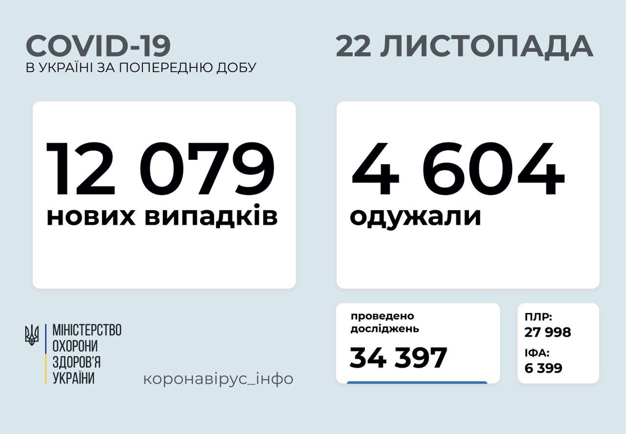 Понад 12 тисяч нових випадків коронавірусу зафіксували в Україні