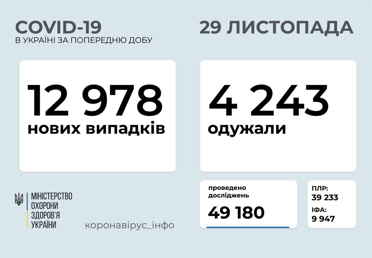 12 978 нових випадків коронавірусної хвороби COVID-19 зафіксовано в Україні
