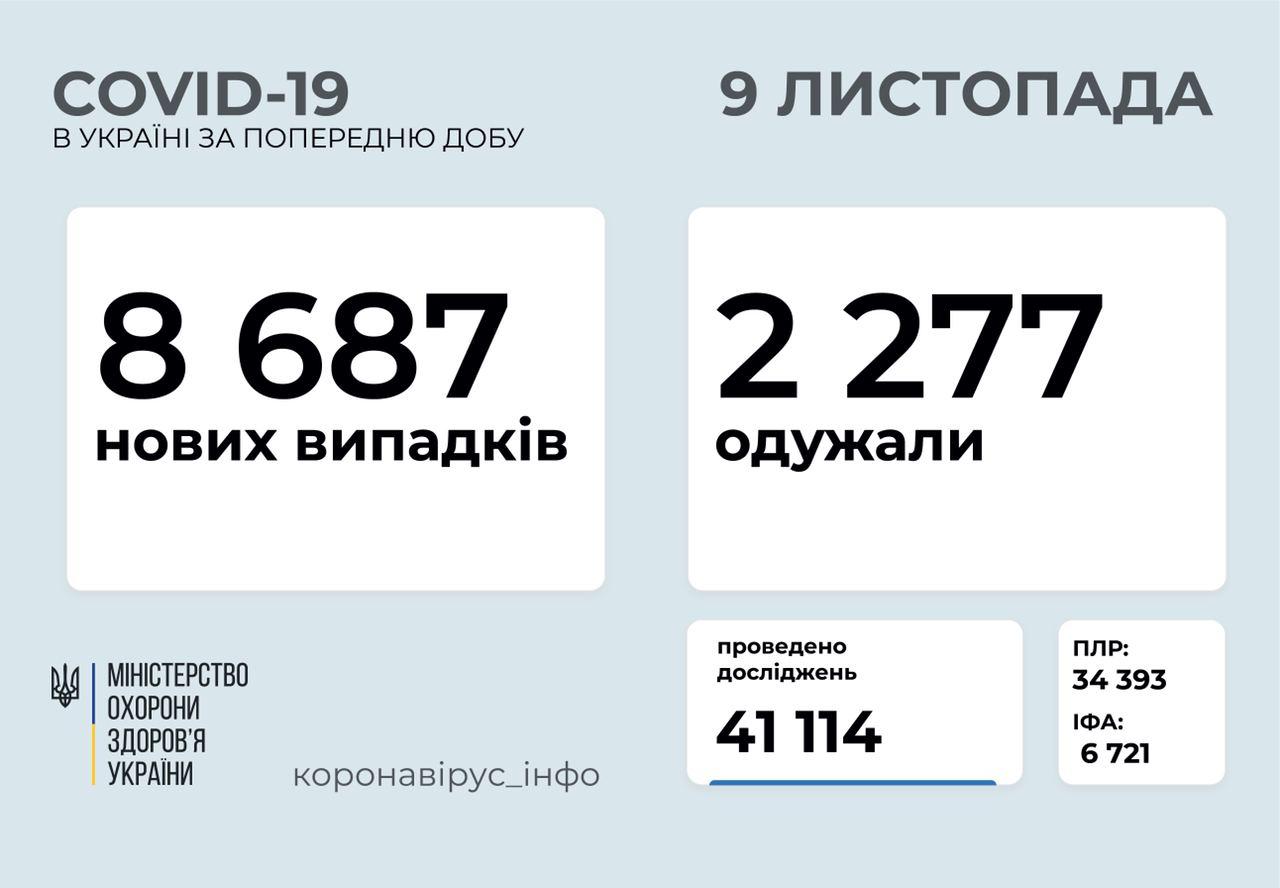 За минулу добу в Україні зафіксували 8 687 нових випадків COVID-19