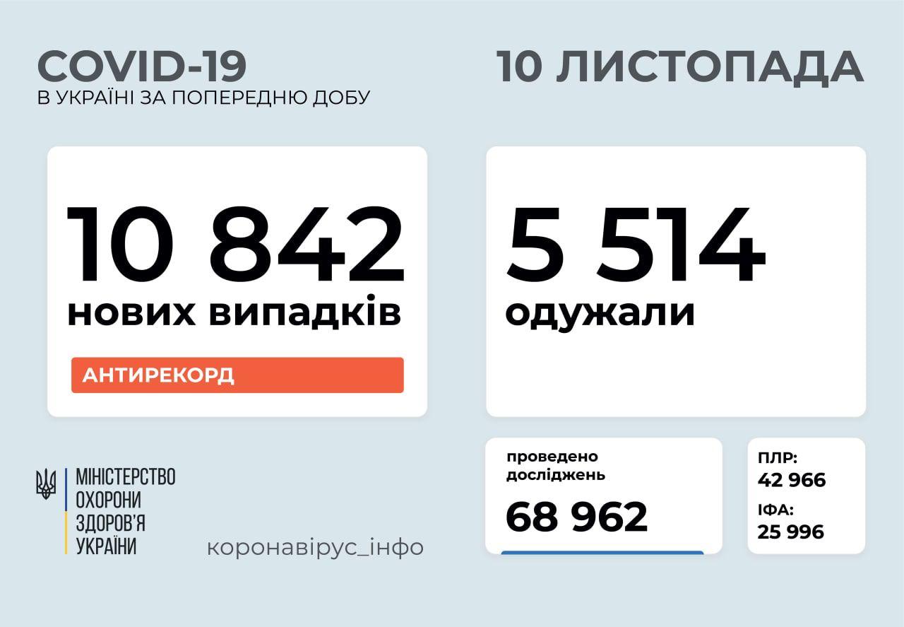 За минулу добу в Україні зафіксували 10 842 нових випадки коронавірусної хвороби