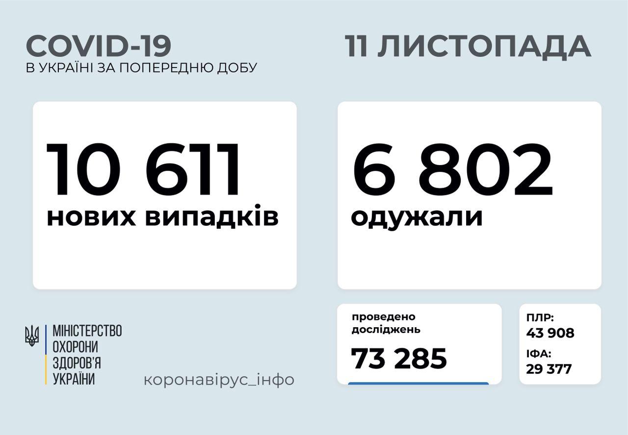 Понад 10 600 нових випадків COVID-19 зафіксували в Україні