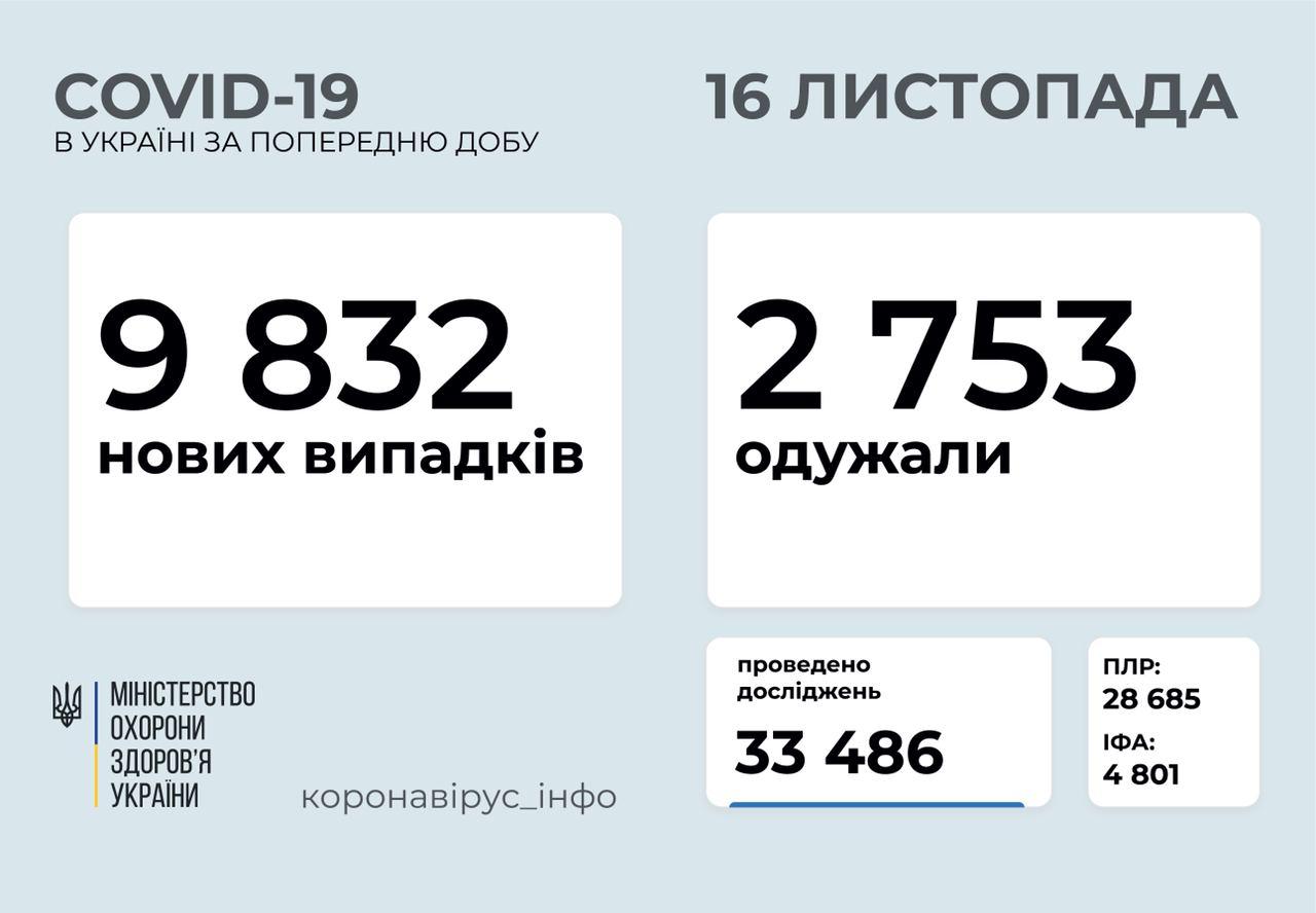 9 832 нові випадки коронавірусної хвороби COVID-19 зафіксували в Україні