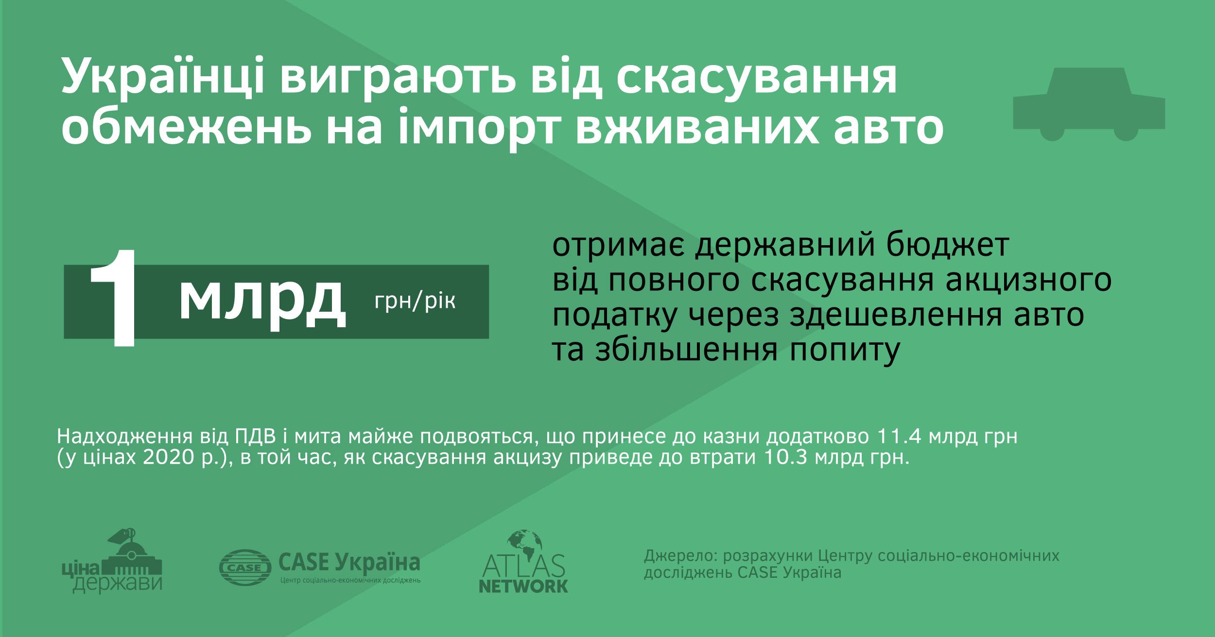 """Доступне авто проти """"вітчизняного виробника"""": що приніс українцям протекціонізм автомобільної галузі? (ІНФОГРАФІКА)"""