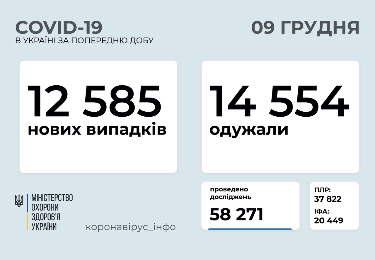 12 585 нових випадків COVID-19 зафіксовано в Україні