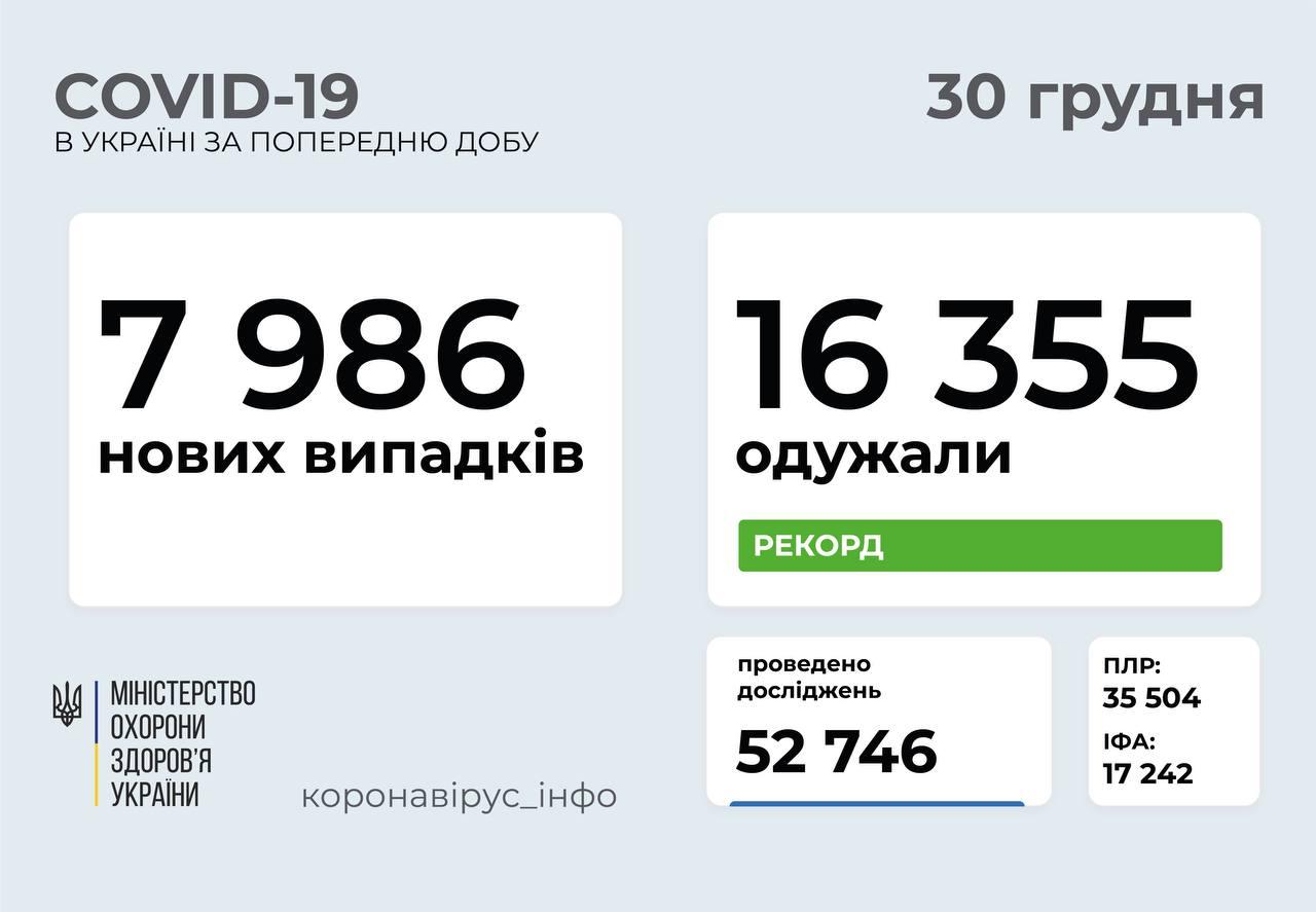 7 986 нових випадків коронавірусної хвороби COVID-19 зафіксували в Україні