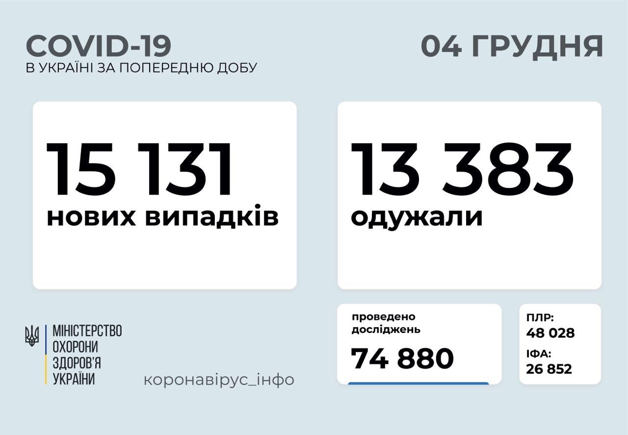 15 131 новий випадок коронавірусної хвороби виявили в Україні