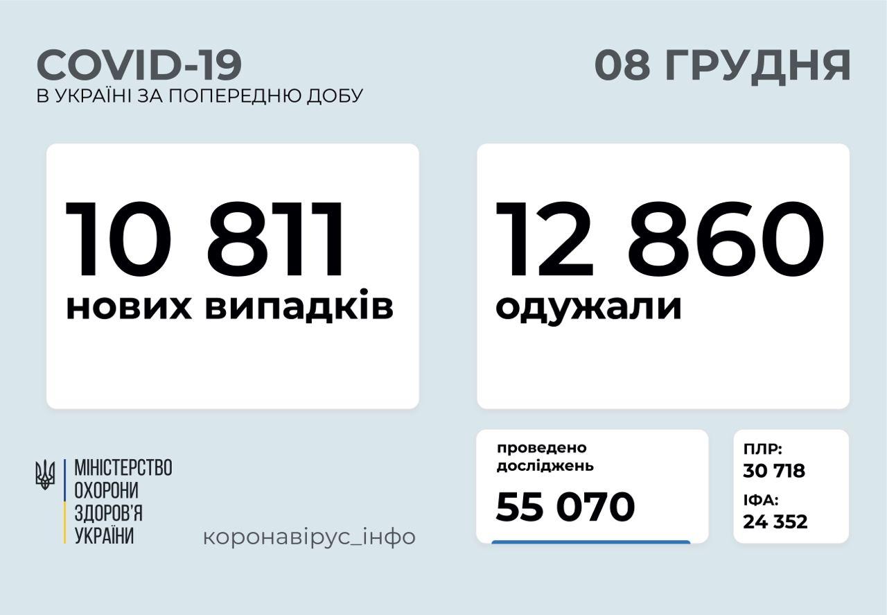 10 811 нові випадки коронавірусної хвороби зафіксували в Україні