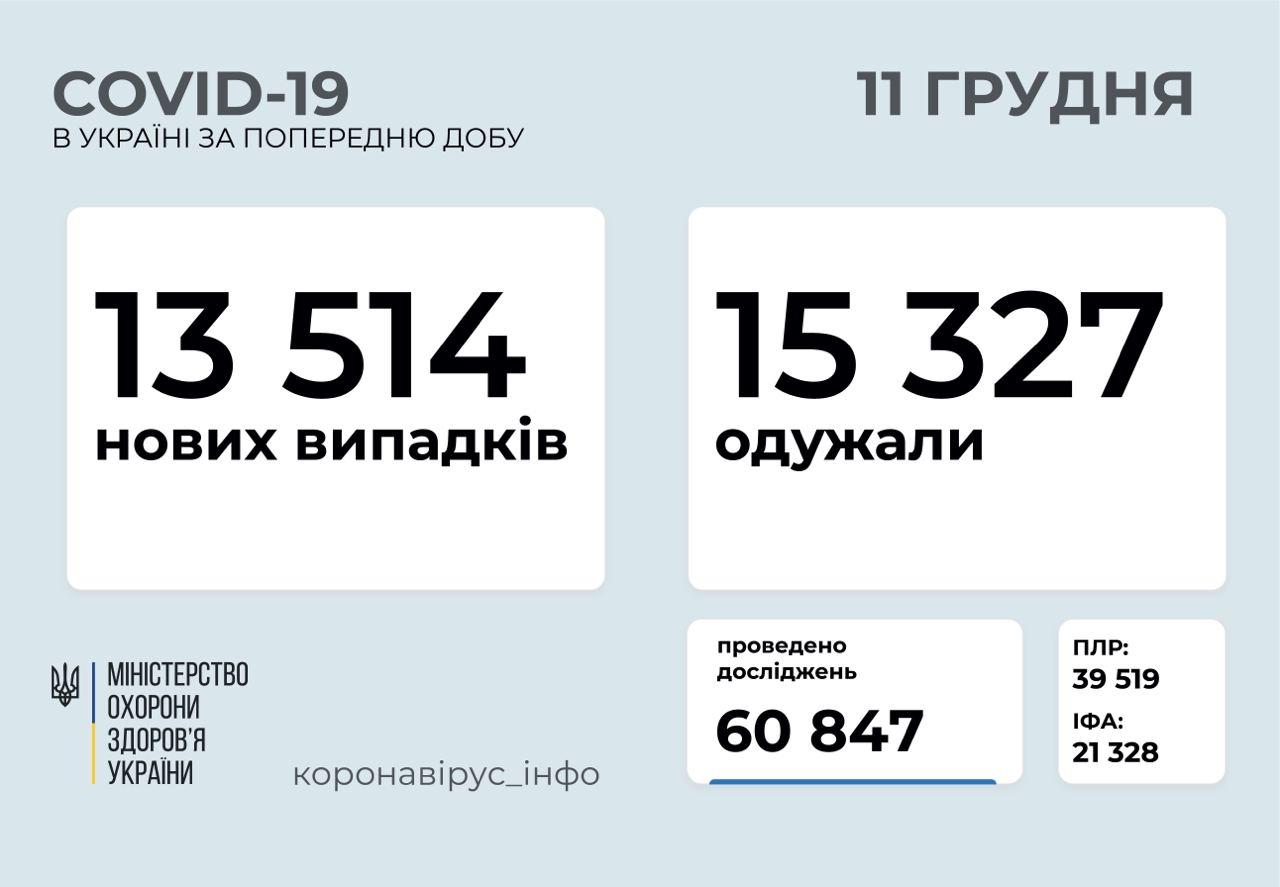 13 514 нових випадків коронавірусної хвороби зафіксували в Україні