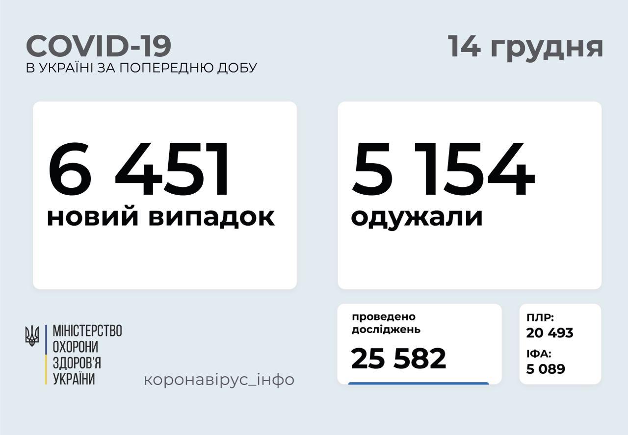 Майже 6 500 випадків COVID-19 зафіксували в Україні за добу