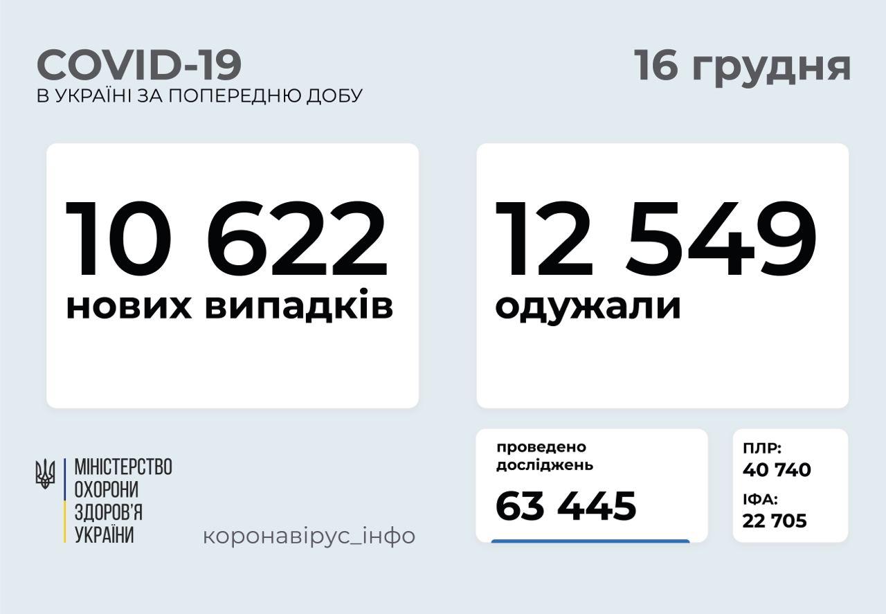 10 622 нові випадки коронавірусної хвороби COVID-19 зафіксували в Україні