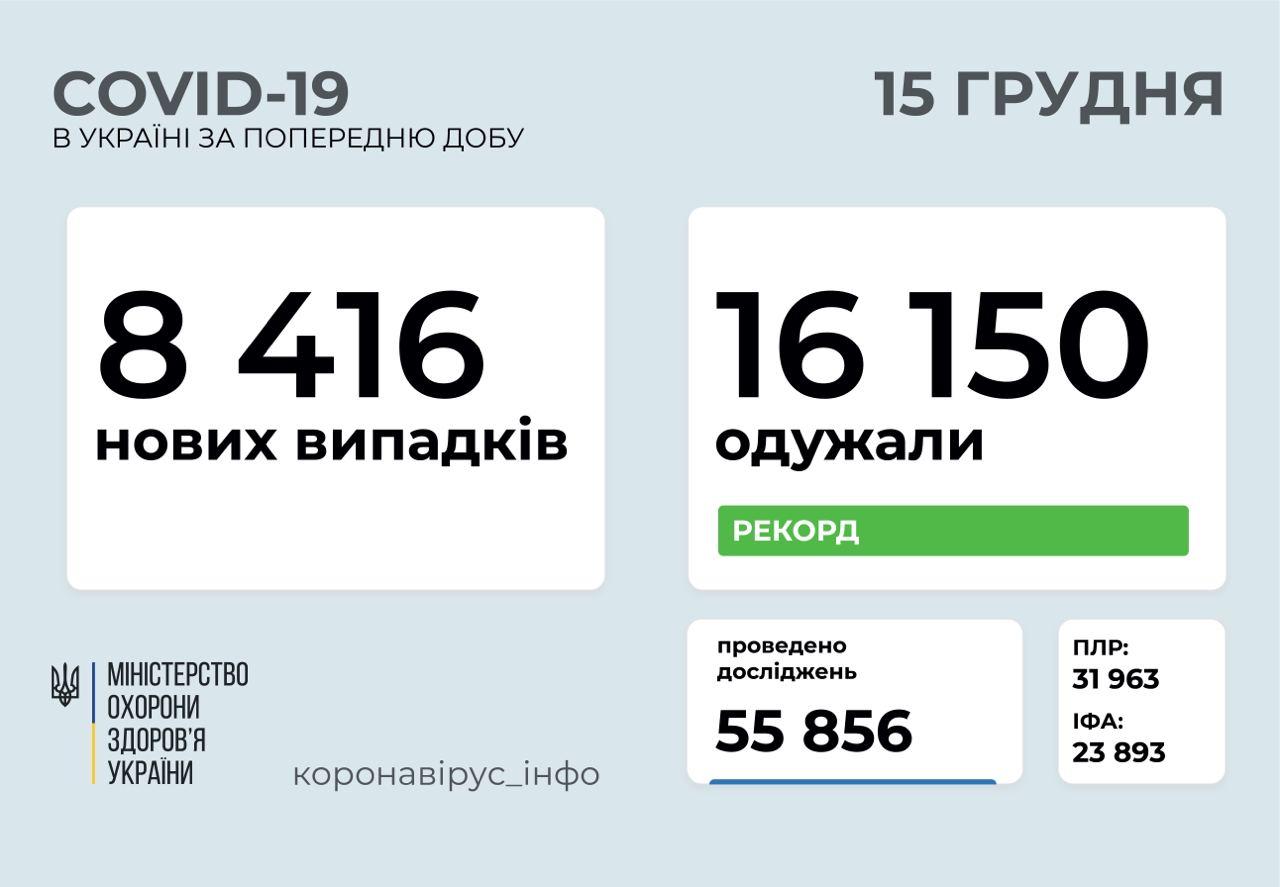 8 416 нових випадків коронавірусної хвороби зафіксували в Україні