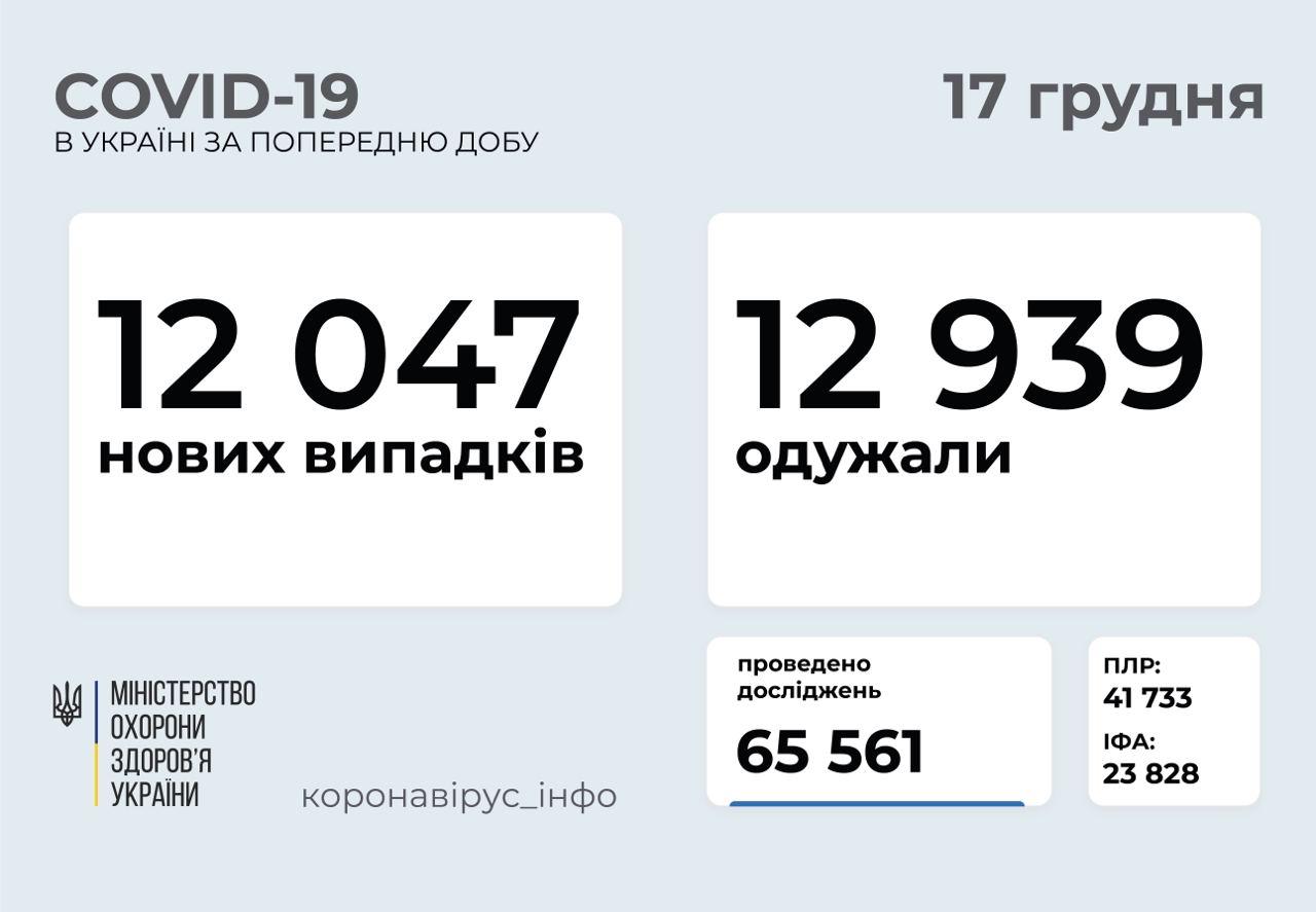 Понад 12 тисяч нових випадків коронавірусної хвороби COVID-19 зафіксували в Україні