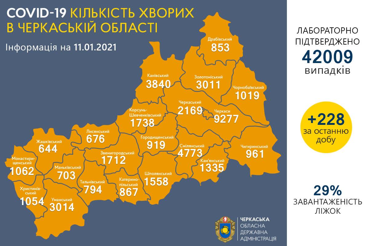 228 нових випадків коронавірусної інфекції виявили 11 січня на Черкащині