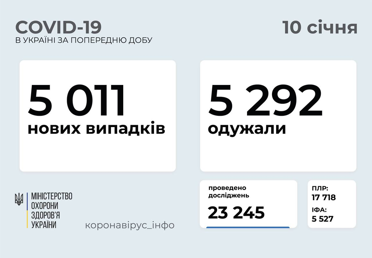 5 011 нових випадків коронавірусної хвороби COVID-19 зафіксували в Україні