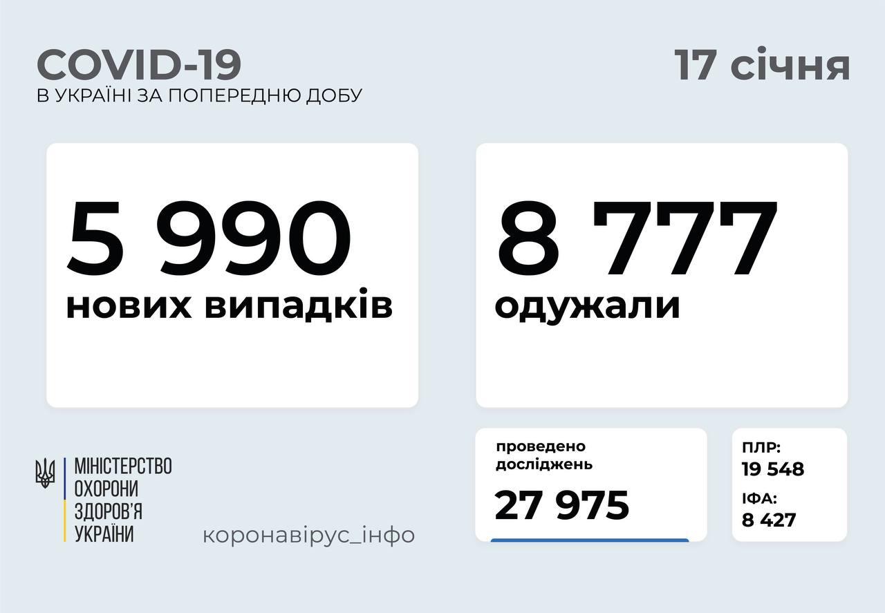 5 990 нових випадків коронавірусної хвороби COVID-19 зафіксовано в Україні