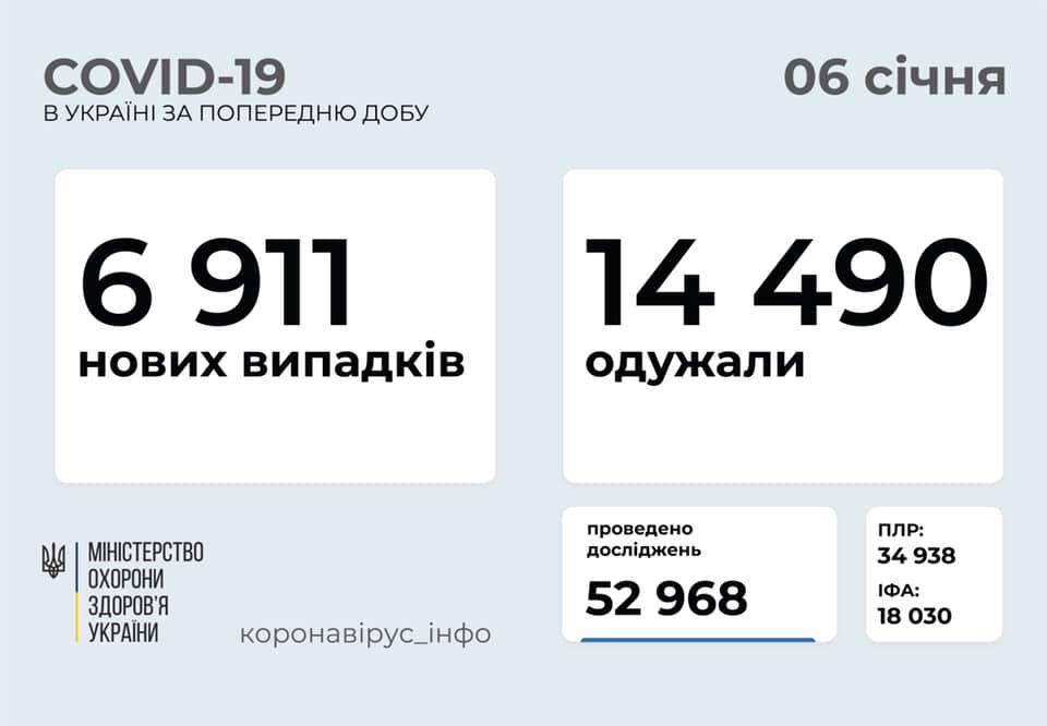 На Черкащині зафіксовано понад 300 випадків захворюваності на COVID-19
