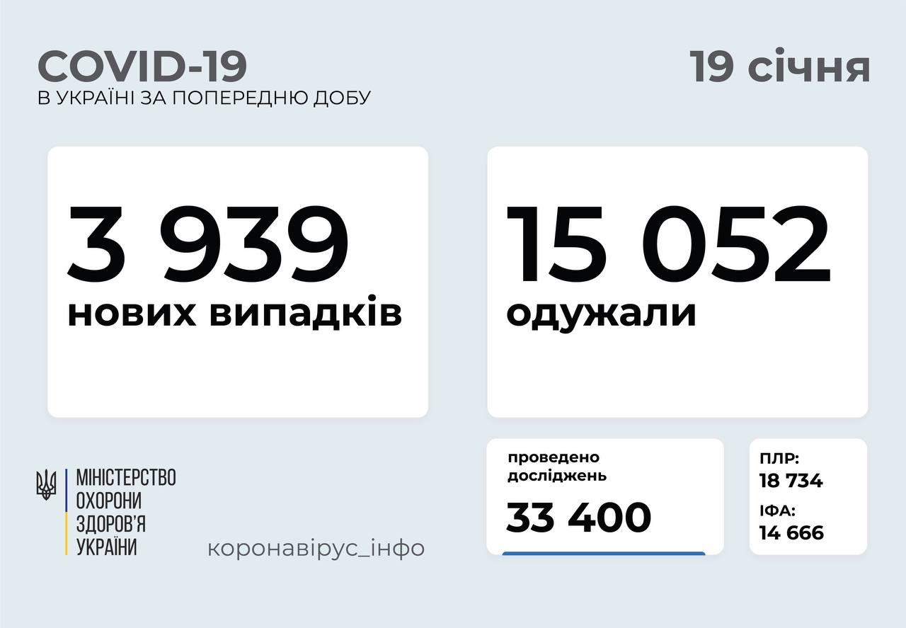 3 939 нових випадків коронавірусної хвороби COVID-19 зафіксовано в Україні
