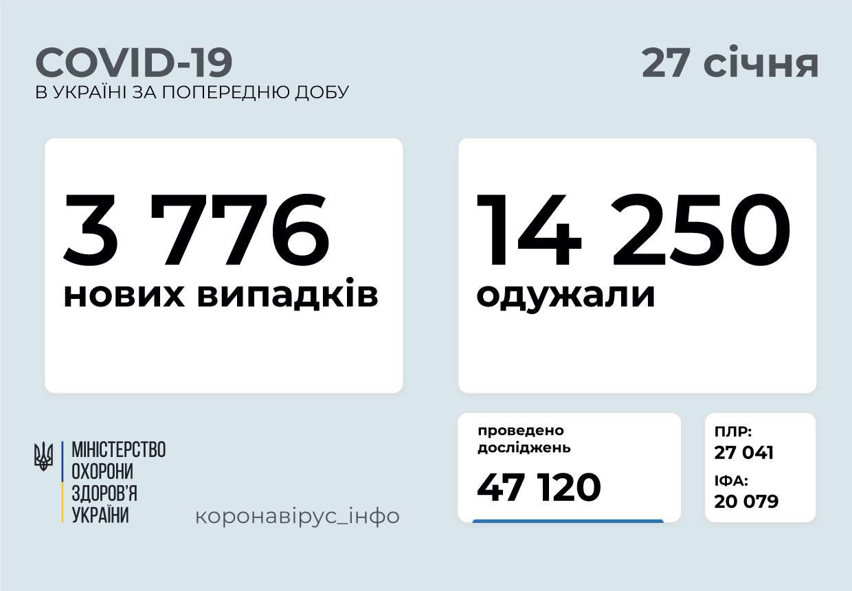 3 776 нових випадків COVID-19 зафіксували в Україні