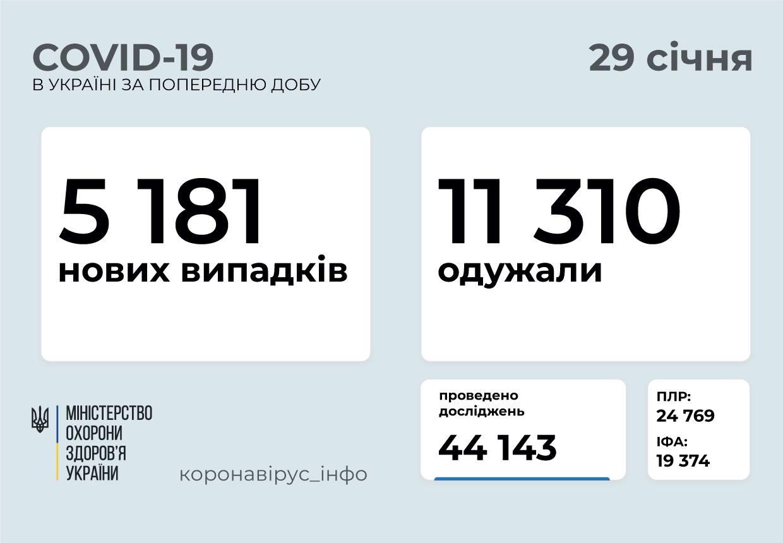 5 181 новий випадок коронавірусної хвороби COVID-19 зафіксовано в Україн