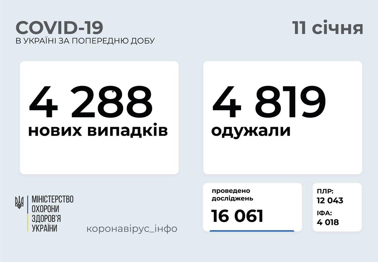 Понад 4 тисячі нових випадків за добу: статистика поширення COVID-19 в Україні
