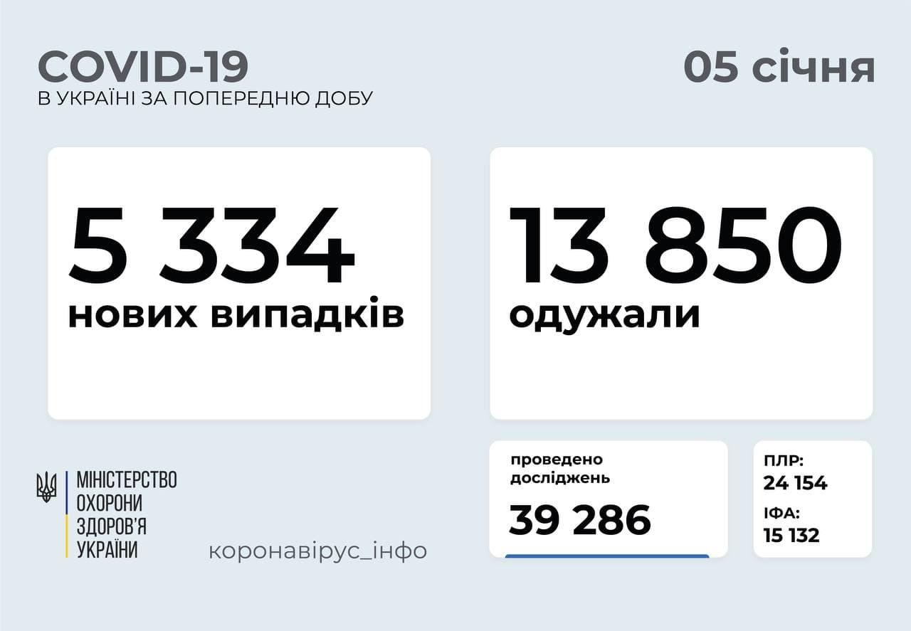 На Черкащині зафіксували 376 нових випадків зараження на COVID-19