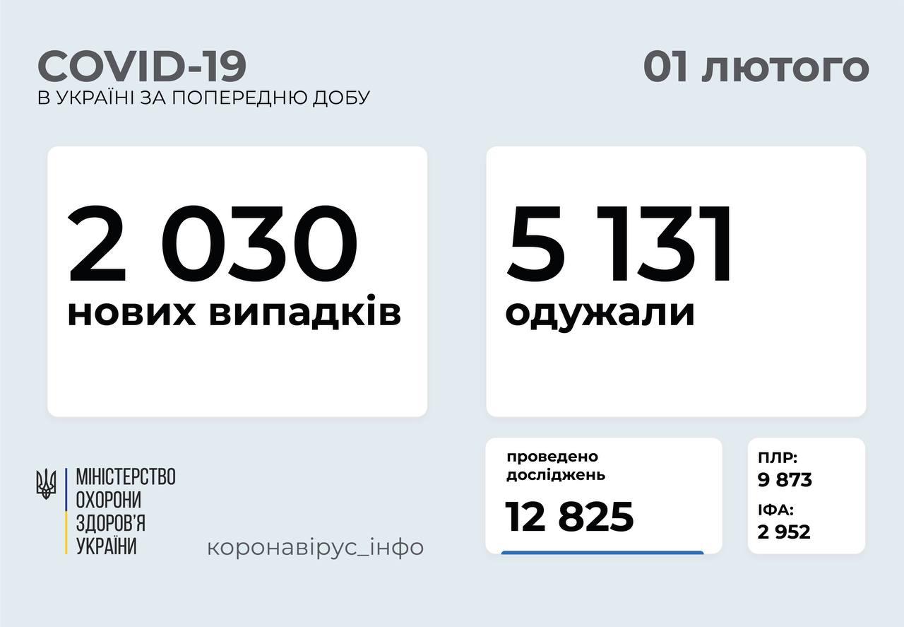 2 030 нових випадків COVID-19 зафіксували в Україні