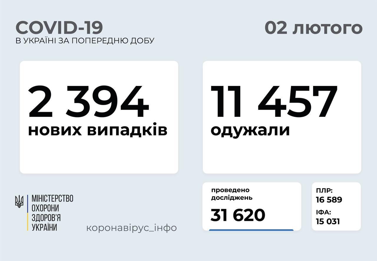 2 394 нові випадки COVID-19 зафіксували в Україні