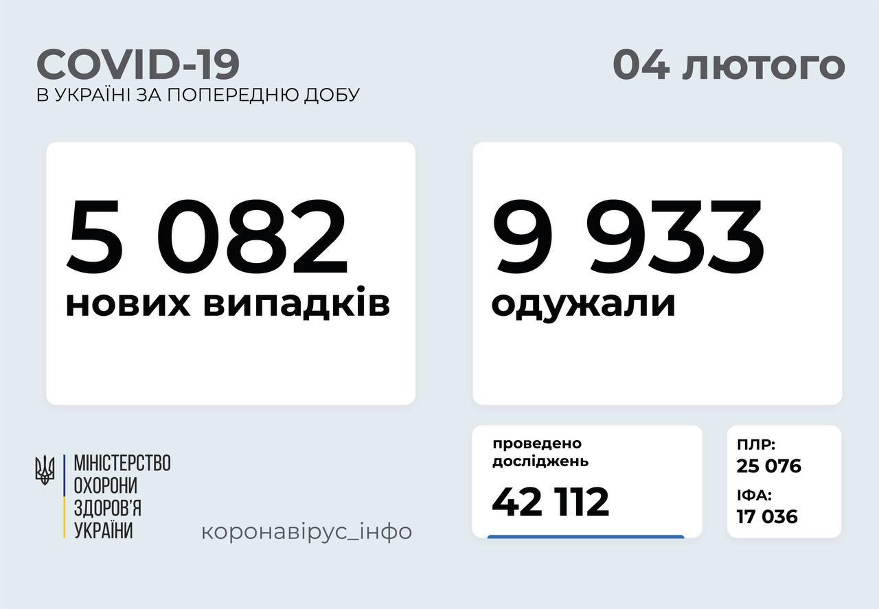 Понад 5 тисяч нових випадків: статистика поширення коронавірусу в Україні