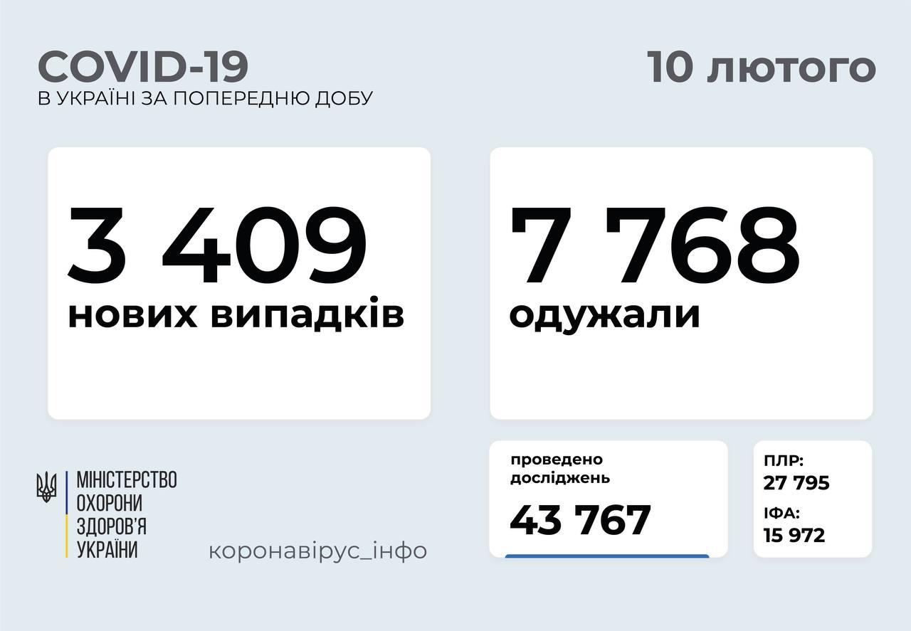3 409 нових випадків коронавірусної хвороби COVID-19 зафіксовано в Україні