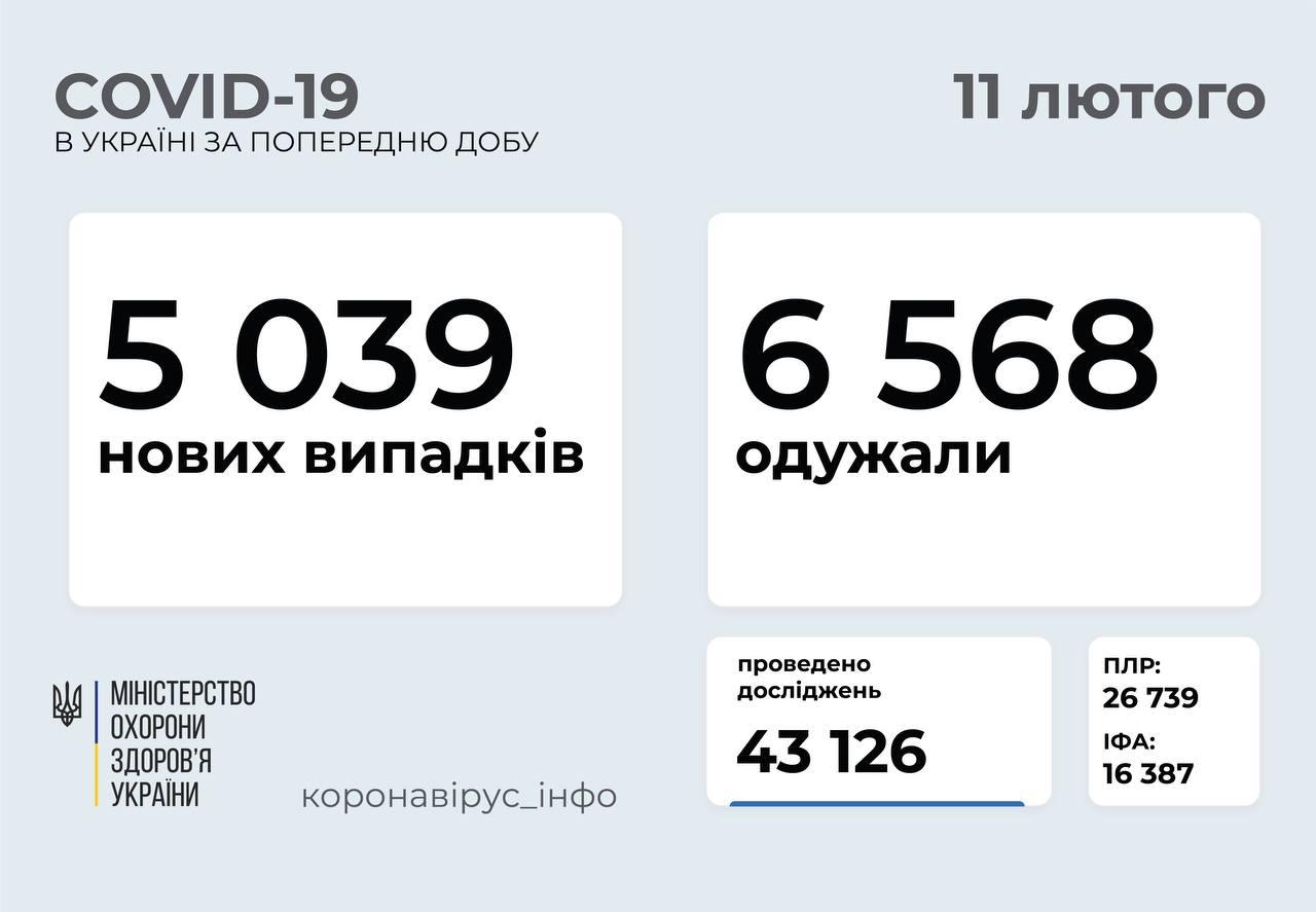 Понад 5 тисяч нових випадків: статистика поширення COVID-19 в Україні