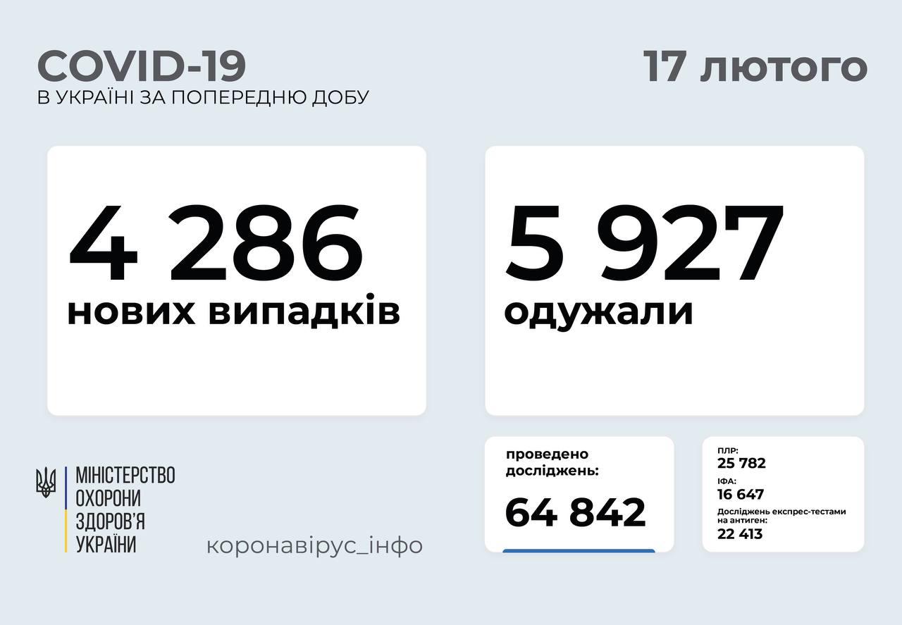 4 286 нових випадків COVID-19 зафіксували в Україні