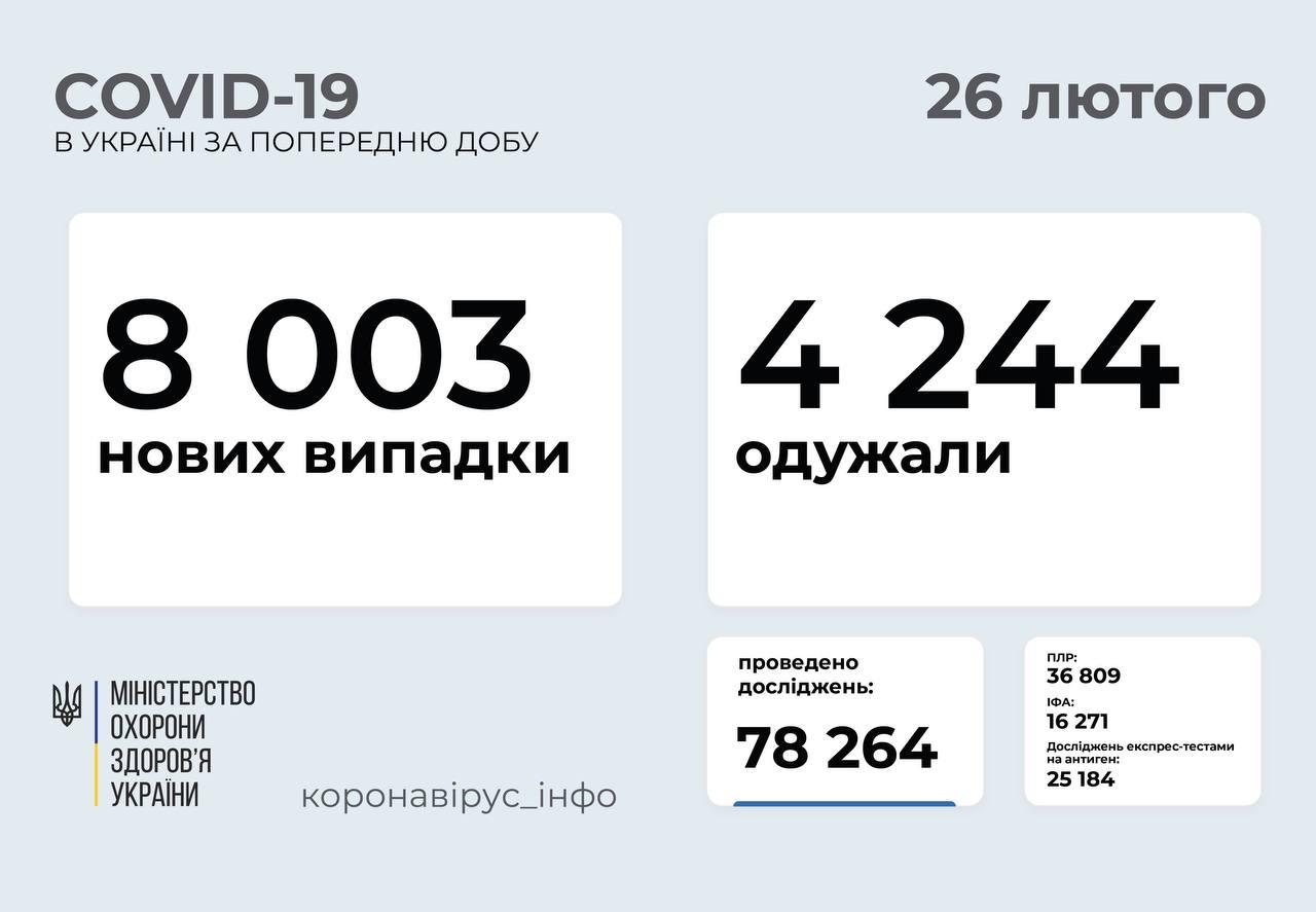 Понад 8 тисяч нових випадків COVID-19 зафіксували в Україні за добу
