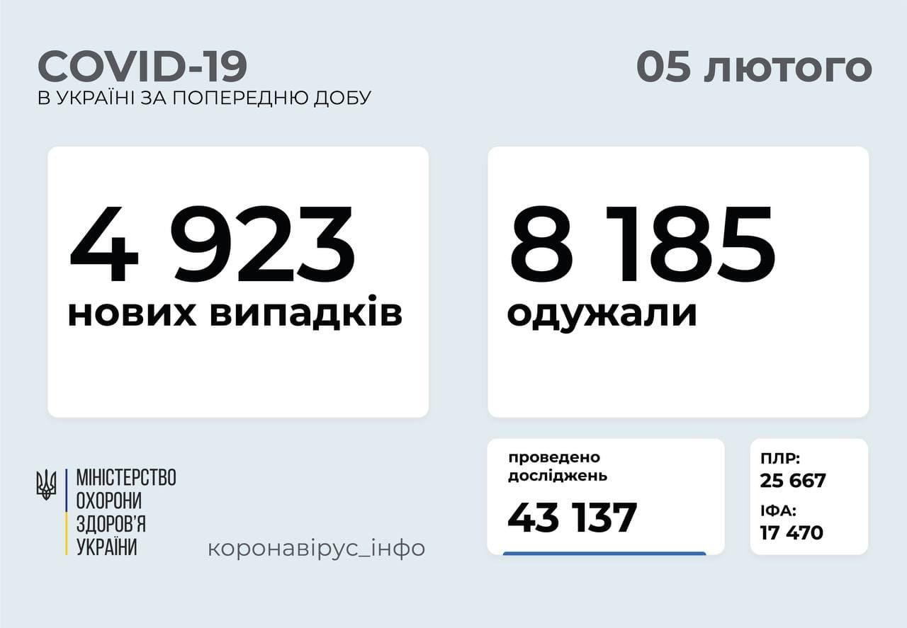 Майже 5 тисяч нових випадків COVID-19 зафіксували в Україні