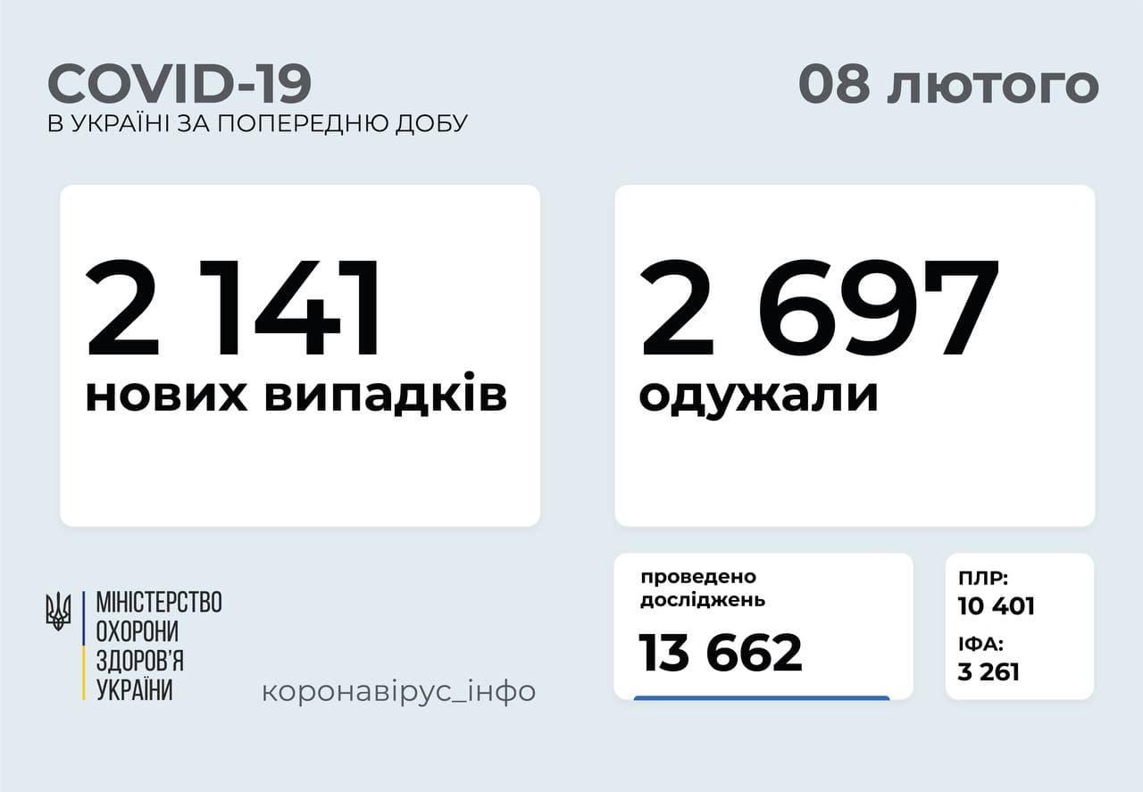 Минулої доби на Черкащині зафіксовано 53 нові випадки COVID-19, по Україні – понад 2 тисячі