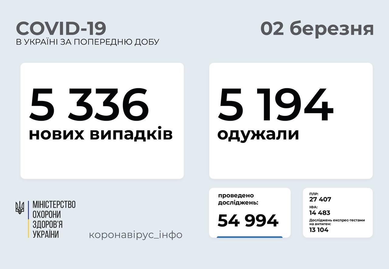 5 336 нових випадків коронавірусної хвороби COVID-19 зафіксували в Україні